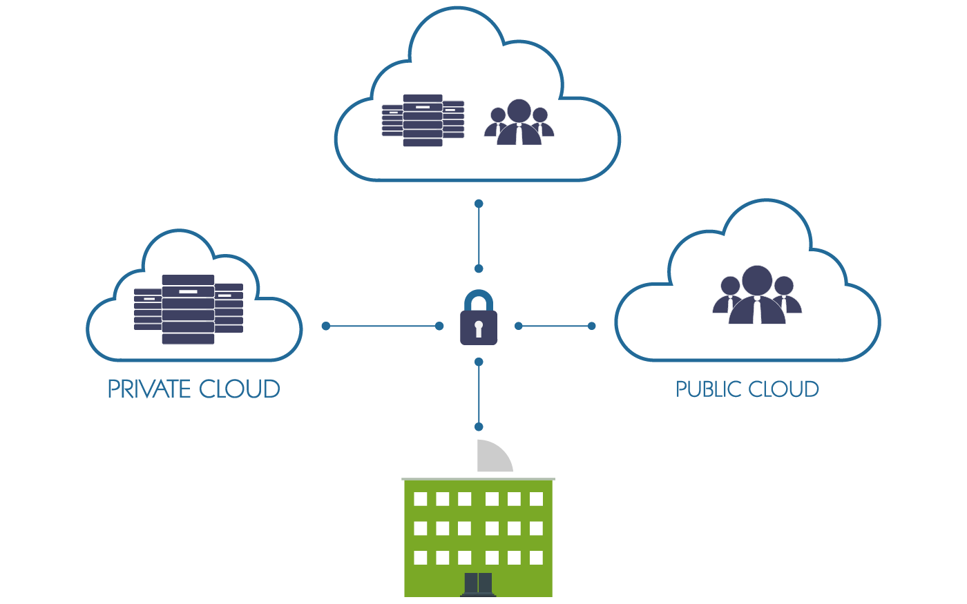 Hybrid Cloud Examle