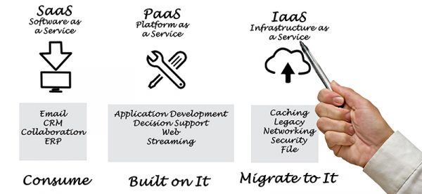 software as a service, Platform as a service, Infrastructure as a service