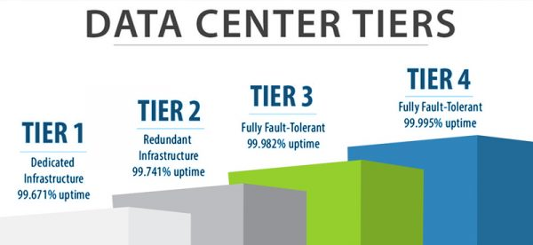 Major Differences Between Data Center Tiers
