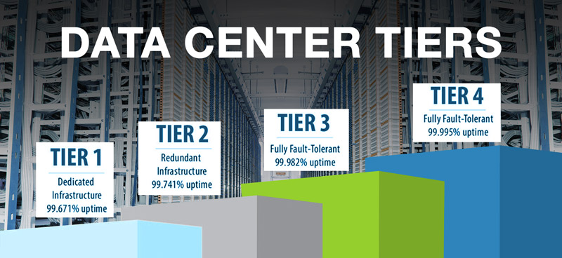What Are The Major Differences Between Data Center Tiers?